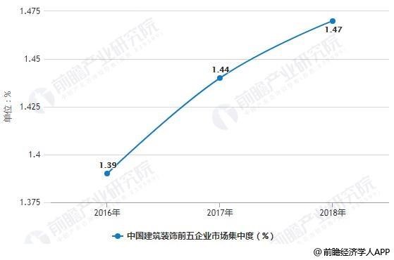 中国建筑装饰五大企业市场集中度统计