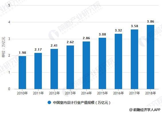 2011-2018年中国建筑装饰企业数量统计