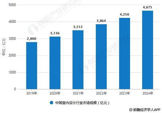 2019-2024年中国室内设计行业市场规模预测