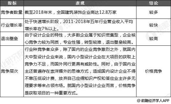 中国建筑装饰业现有企业市场竞争格局分析