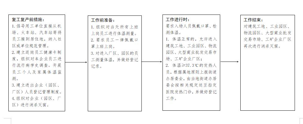 贵阳市新冠肺炎疫情期间社会防控工作规范 (试 行)